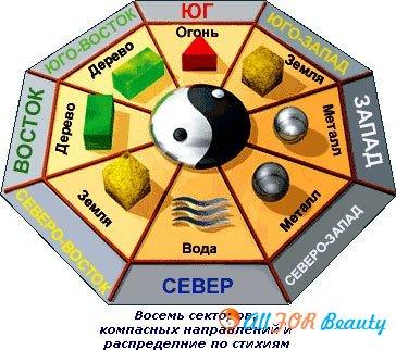 Расположение Восьмиугольника